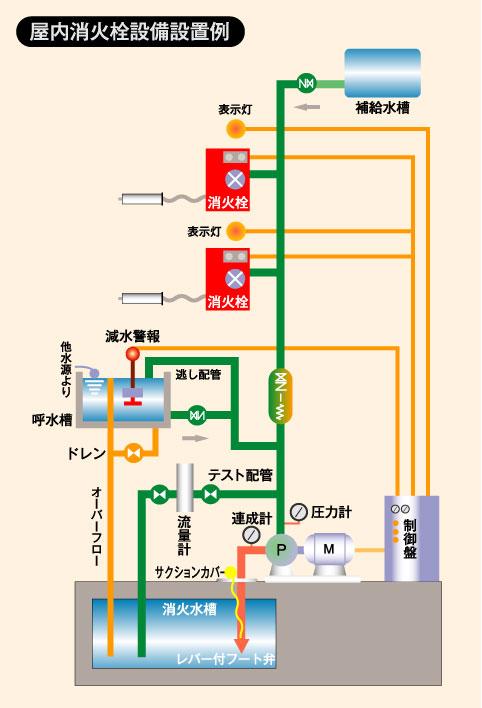 屋内消火栓設備設置例