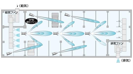 換気システム(地下駐車場)