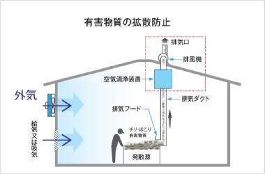 局所排気装置1
