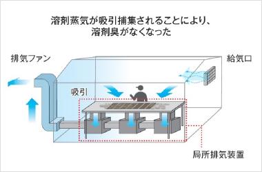 局所排気装置2