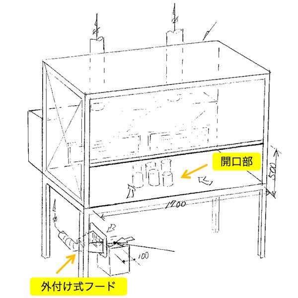 作業場Ⅱ:開口部フードと外付け式フードの見取り図