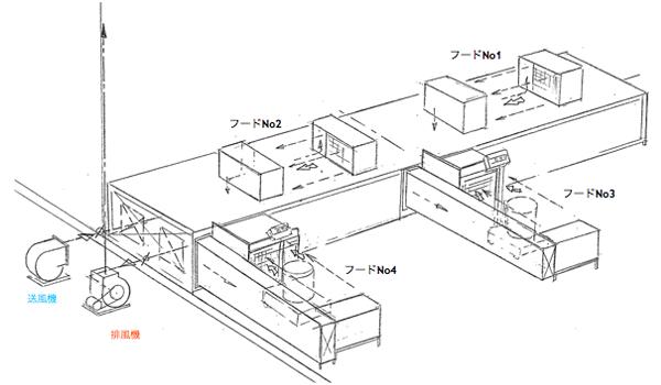 プッシュプル型フード系統図