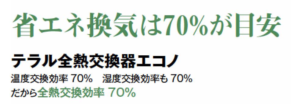 省エネ換気は70%が目安 テラル全熱交換器エコノ 温度交換効率70% 湿度交換効率も70% だから全熱交換効率70%