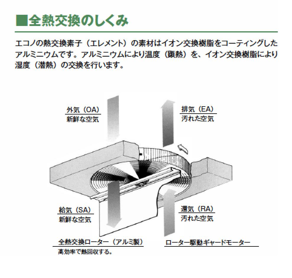 全熱交換のしくみ エコノの熱交換素子(エレメント)の素材はイオン交換樹脂をコーティングしたアルミニウムです。アルミニウムにより温度(顕熱)を、イオン交換樹脂により湿度(潜熱)の交換を行います。