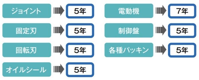 ジョイント5年/電動機7年/固定刃5年/制御盤5年/回転刃5年/各種パッキン3年/オイルシール5年