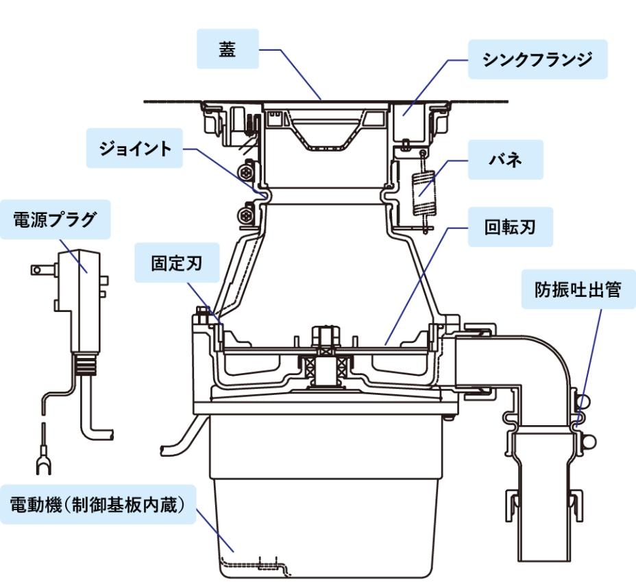 ディスポーザの構造:イメージ図